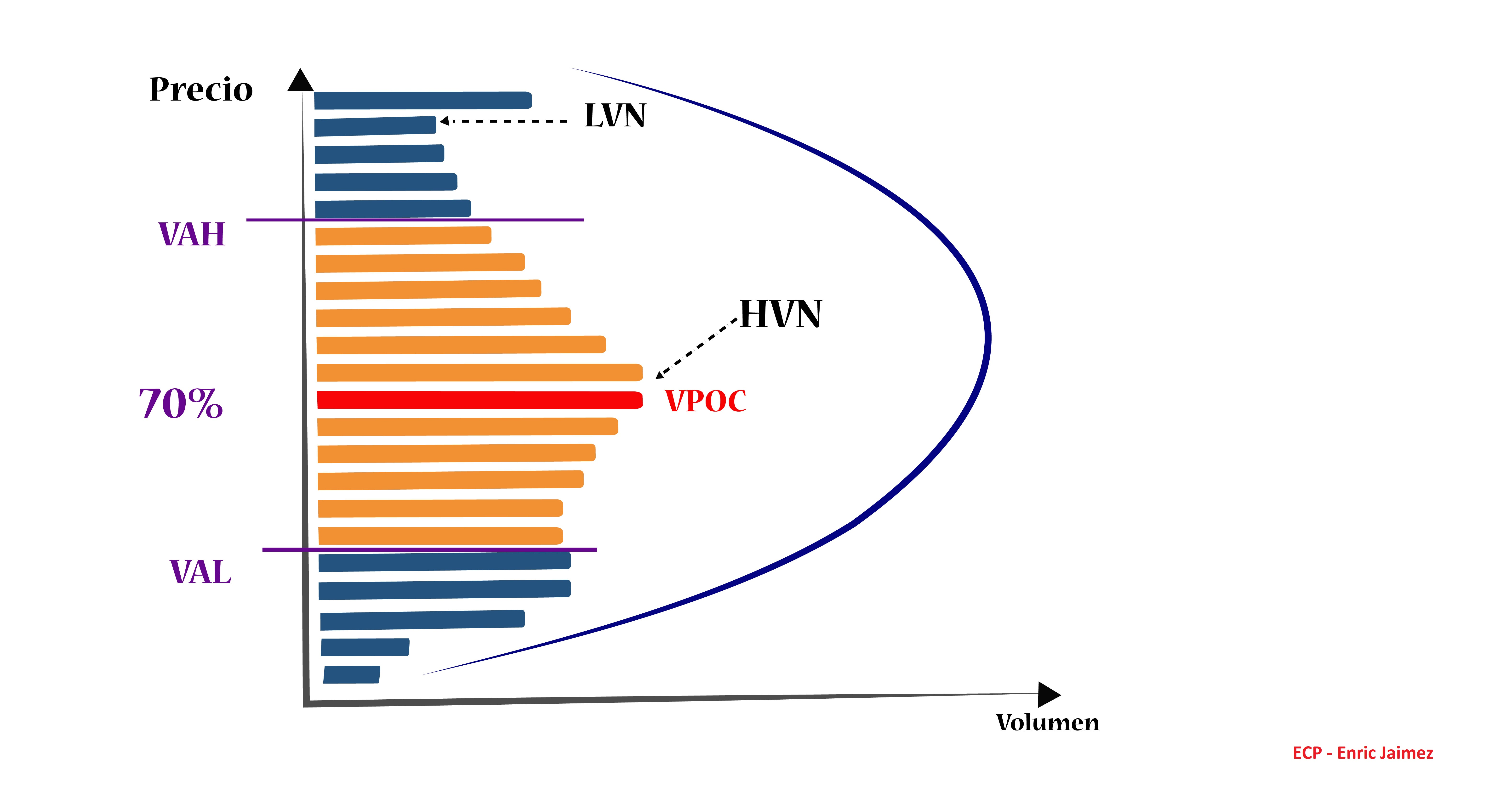 Volume Profile Trading Enric Jaimez
