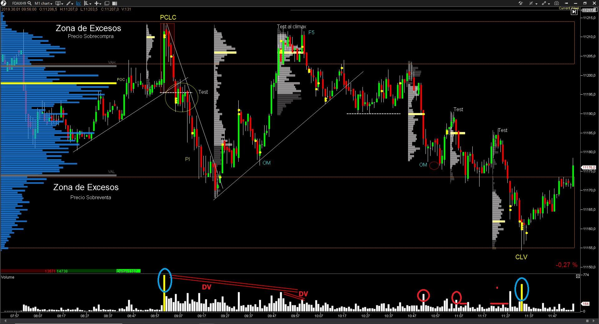 Volume Profile Trading Enric Jaimez (2)