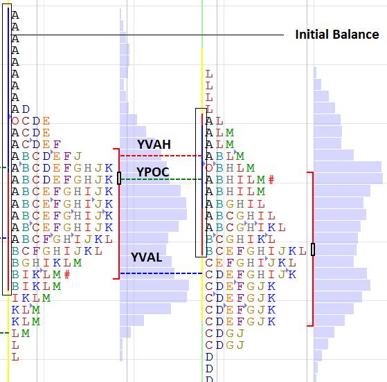 Market Profile Trading 2 - Initial Balance 📚 | Un