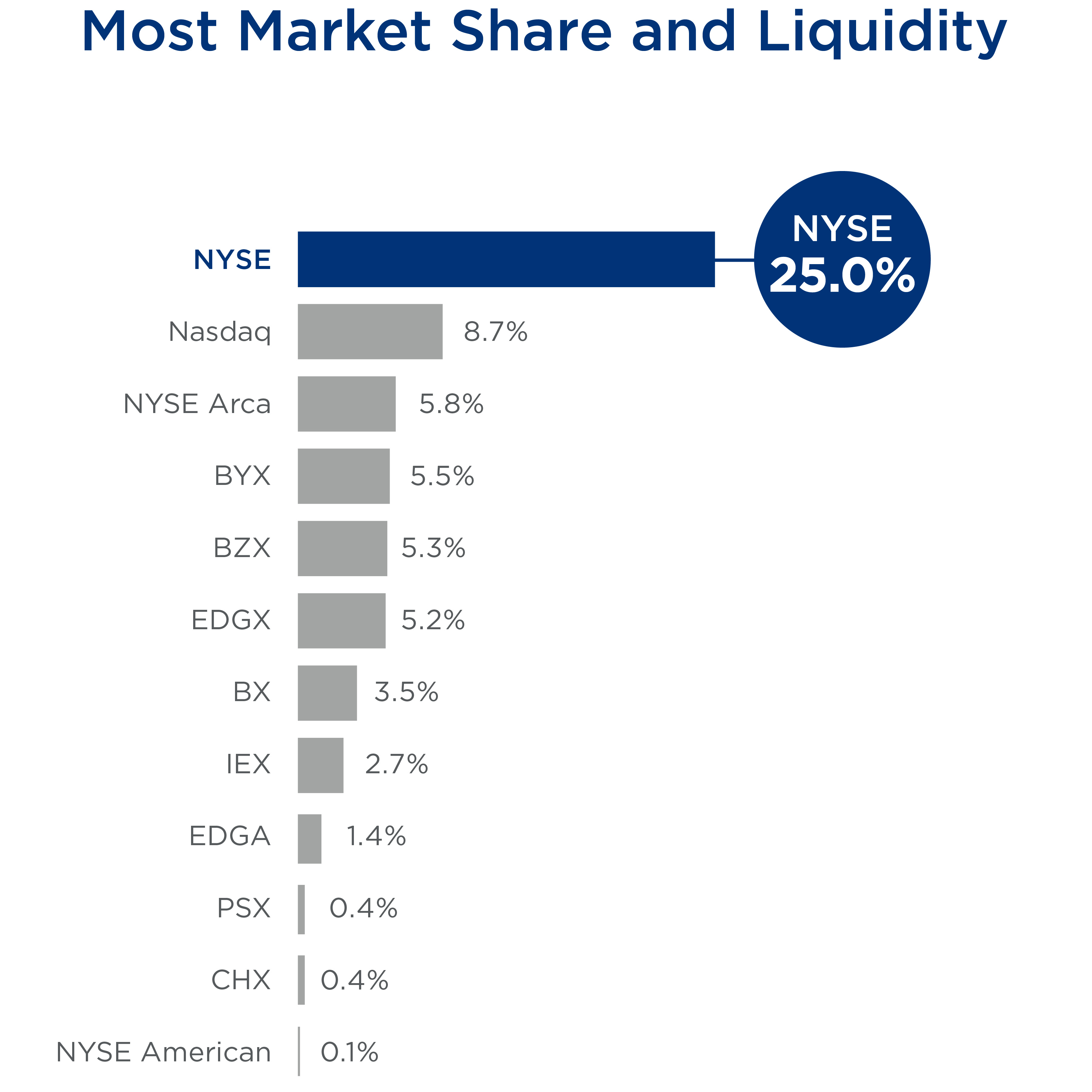 NYSE Equities Most Market Share and Liquidity