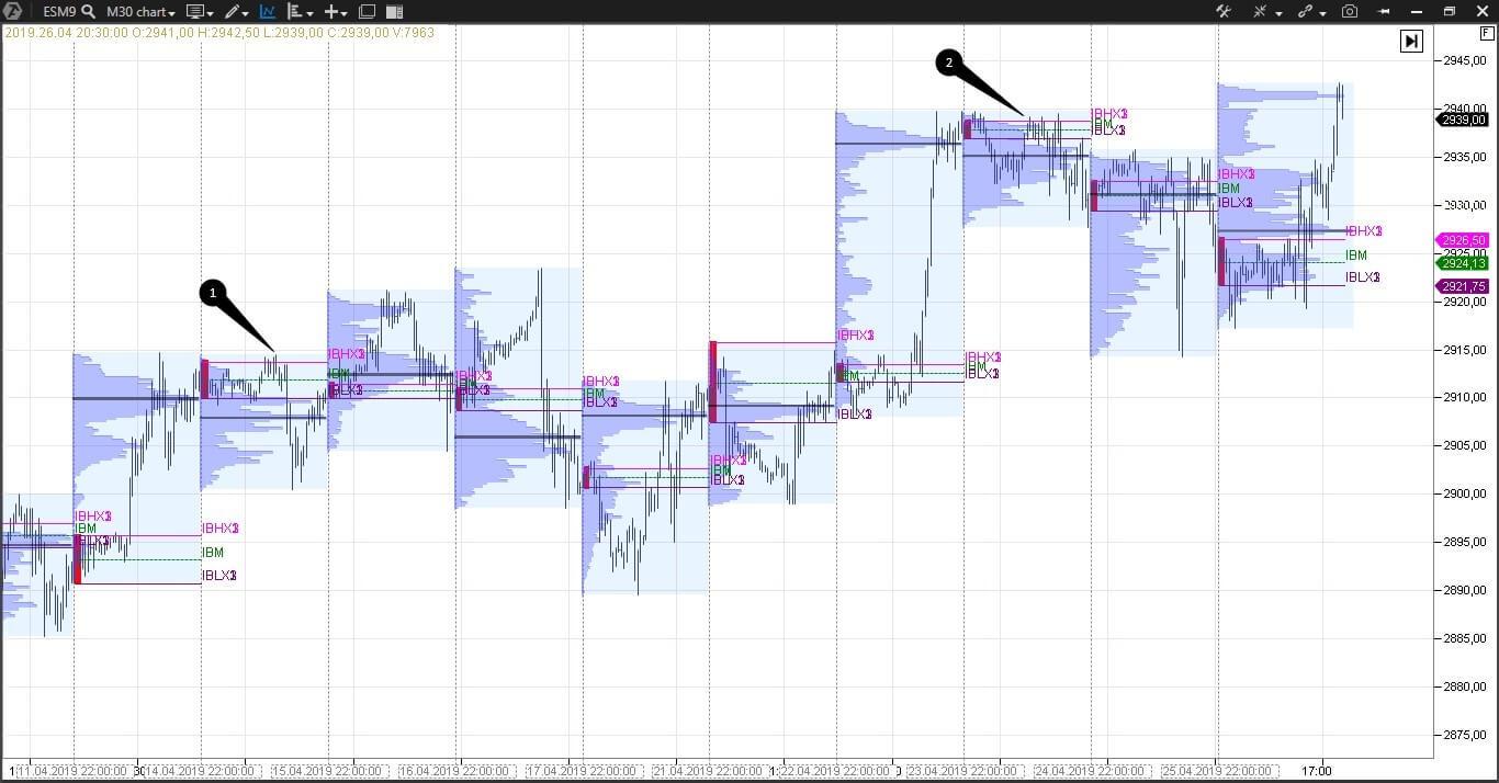 Market Profile Trading Español Enric Jaimez 3