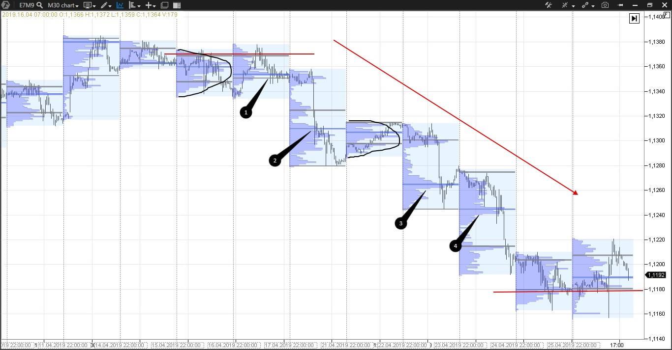 Market Profile Trading Español Enric Jaimez 5