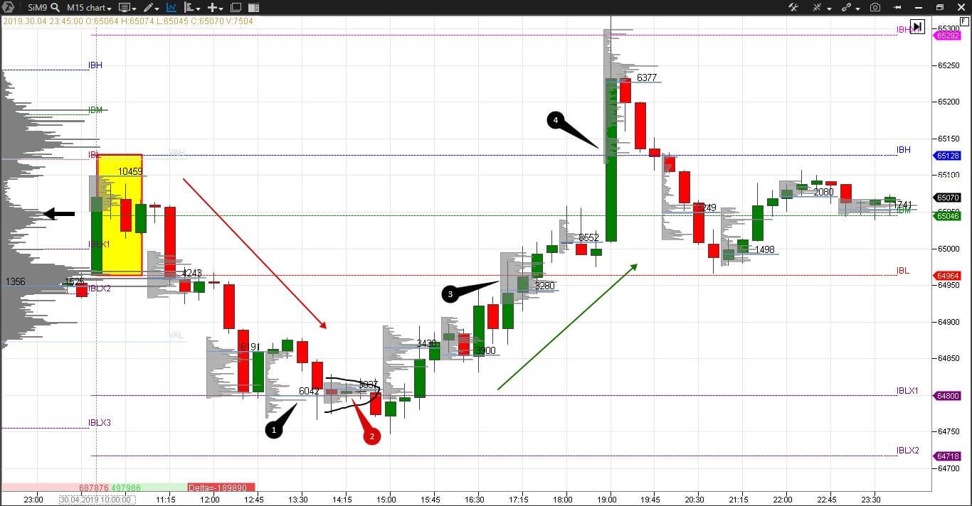 Market Profile Trading Español Enric Jaimez 8