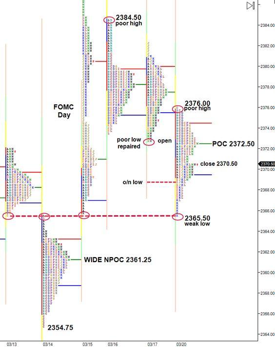 Market Profile Trading Español – Enric Jaimez