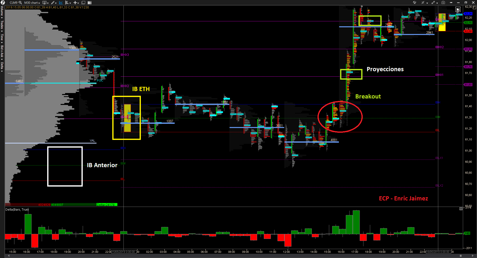 Market Profile Trading [Segunda parte] - Initial Balance - Enric Jaimez