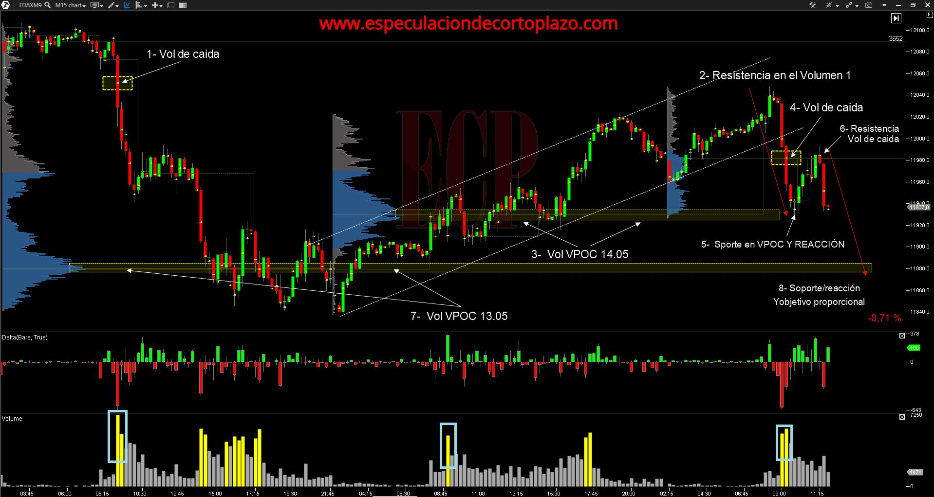 Volume Profile Trading – Enric Jamez