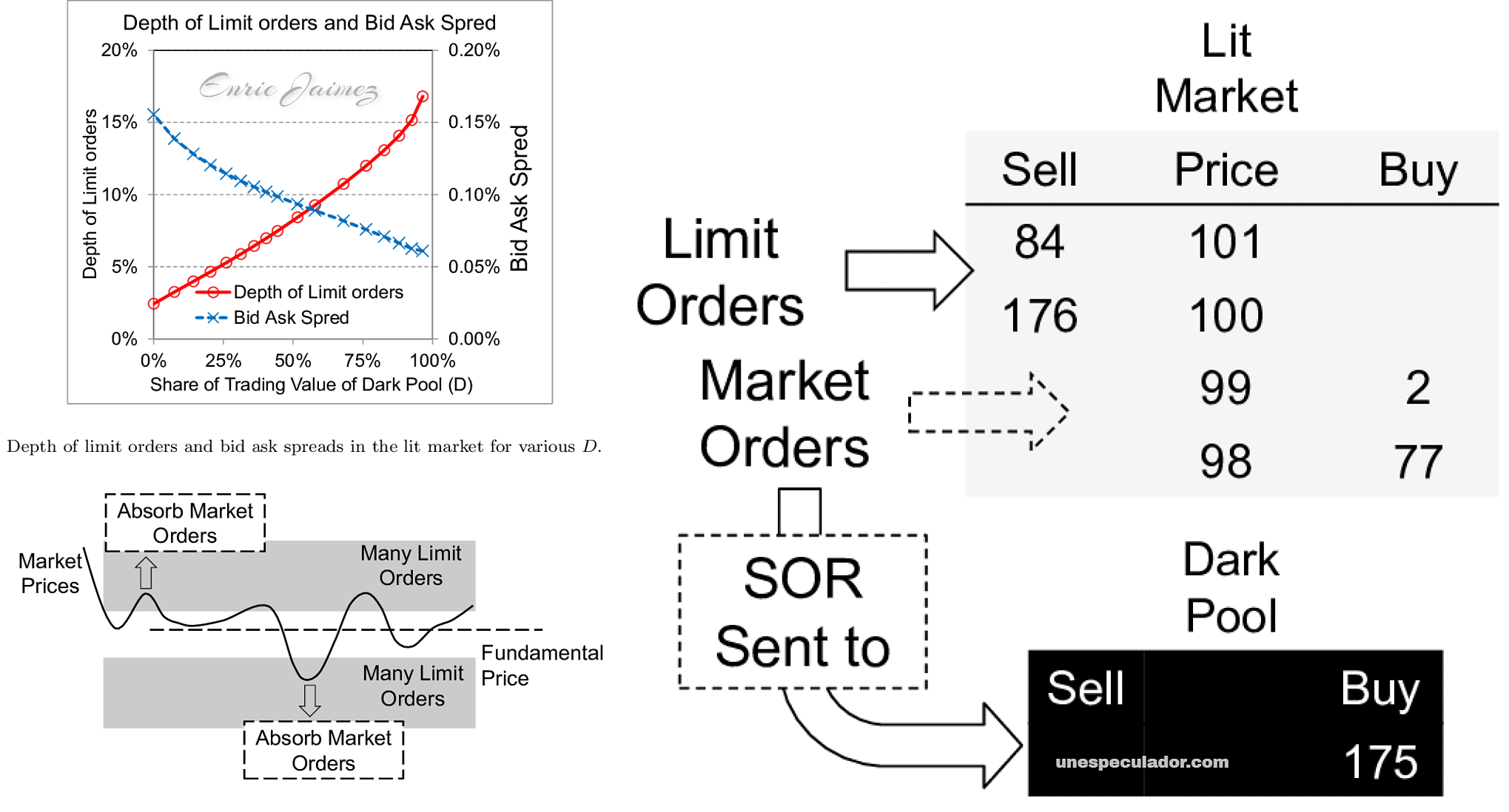 dark pools trading - liquidez order book