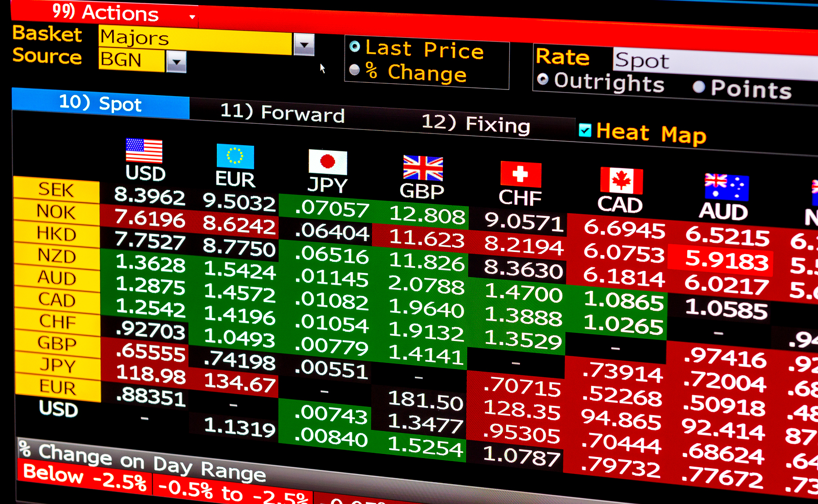 Economic data table of currencies prices on computer screen