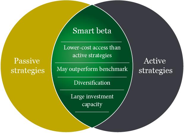 ETFs Smart Beta - Inversión por factores TR