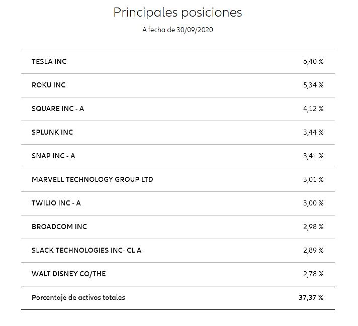 ETFS Inteligencia Artificial - Enric Jaimez - unespeculador.com - Fondos Inteligencia artificial