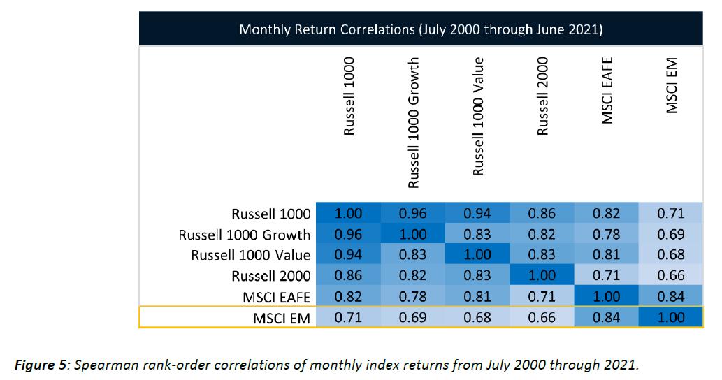 Trading Hedging Invertir Mercados Emergentes Correlacion