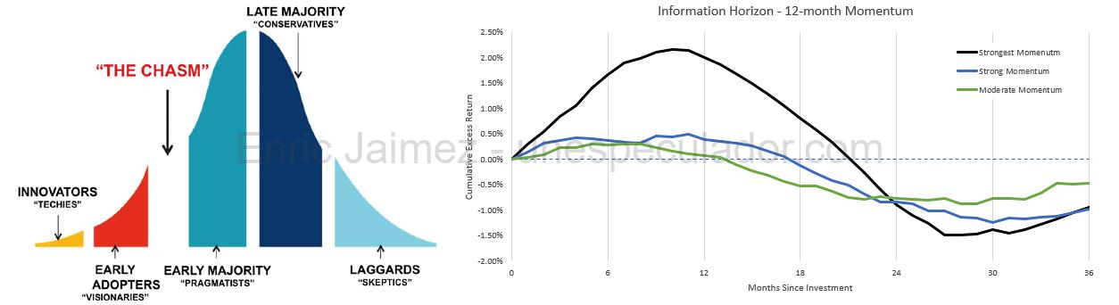 Factor investing - Crowding Factor - Enric Jaimez - Smart Beta