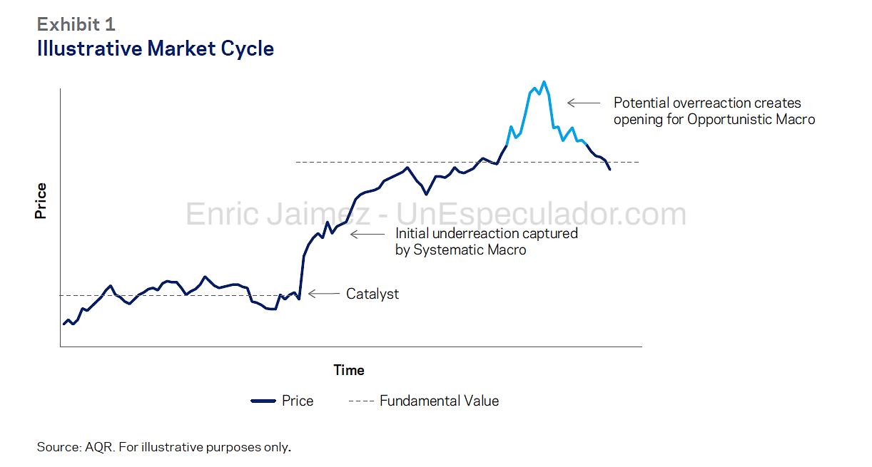 Estrategias Global Macro - Trading Global Macro