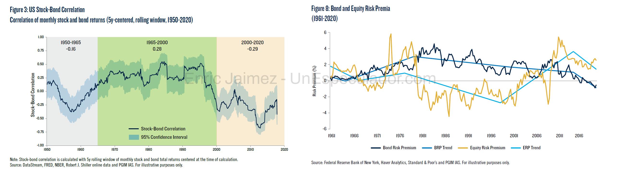 Correlaciones Acciones y Bonos - Enric Jaimez