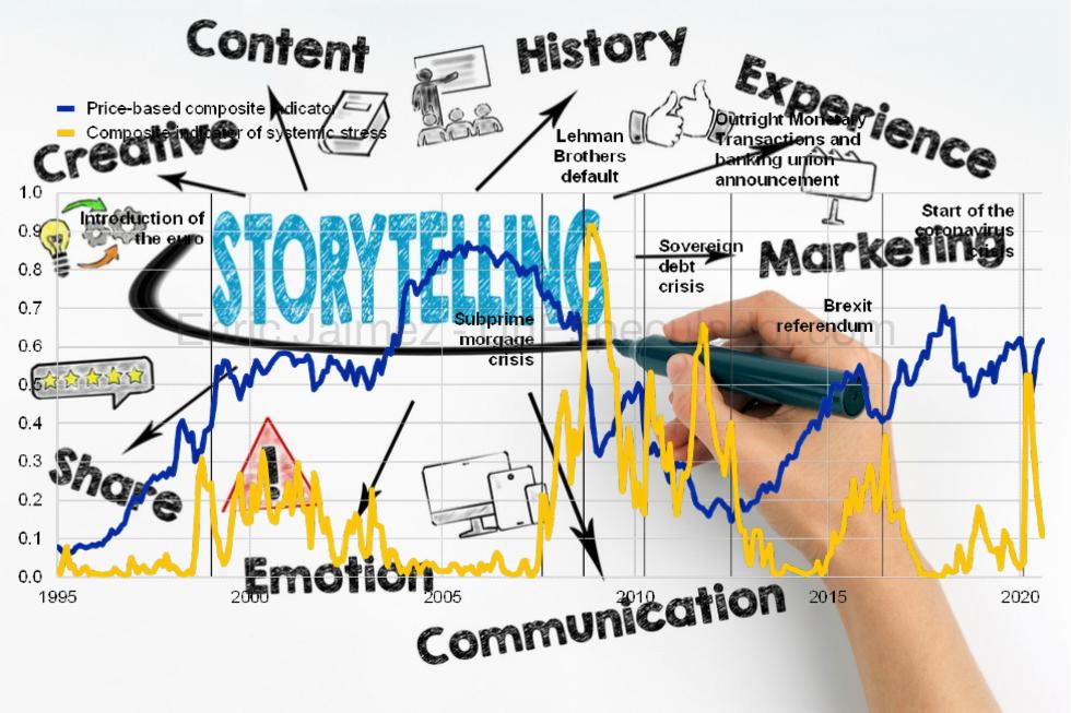 Estrategias de Inversión - Narrativa - StoryTelling Trading